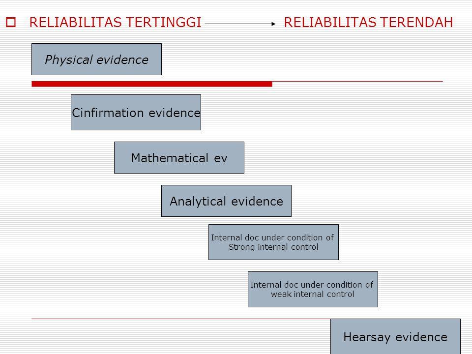  RELIABILITAS TERTINGGI RELIABILITAS TERENDAH Physical evidence Cinfirmation evidence Mathematical ev Analytical evidence Internal doc under conditio