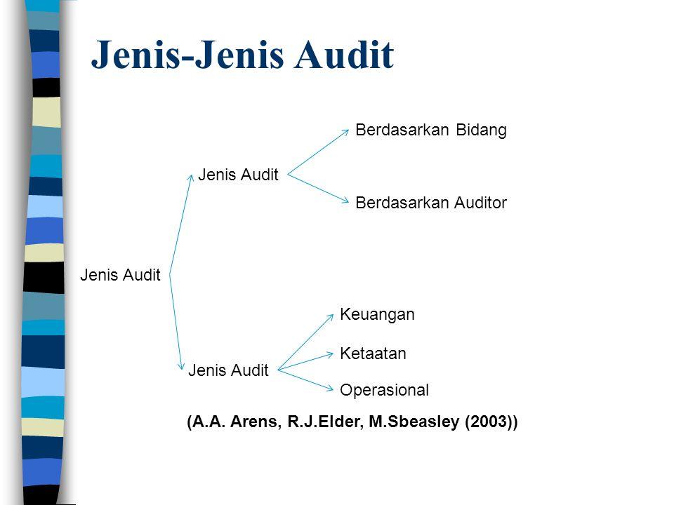 Jenis-Jenis Audit Berdasarkan Bidang yang diaudit Audit Keuangan (Financial audit) General financial statement Audit Special Financial Audit Audit Operasional/Manajemen (Operational/Management Audit) Audit Ketaatan (Compliance Audit) Audit Sistem Informasi (Information System Audit) Audit e-commerce Investigation Audit/Fraud Audit/Audit Forensic Berdasarkan Auditornya Auditor eksternal independen (akuntan publik) Auditor internal (perusahaan) Auditor (di lingkungan instansi-instansi) pemerintah) Auditor perpajakan
