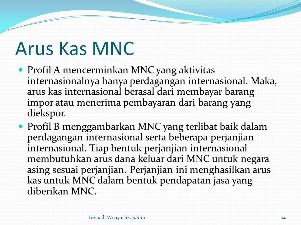 Arus Kas MNC Profil A mencerminkan MNC yang aktivitas internasionalnya hanya perdagangan internasional. Maka, arus kas internasional berasal dari memb
