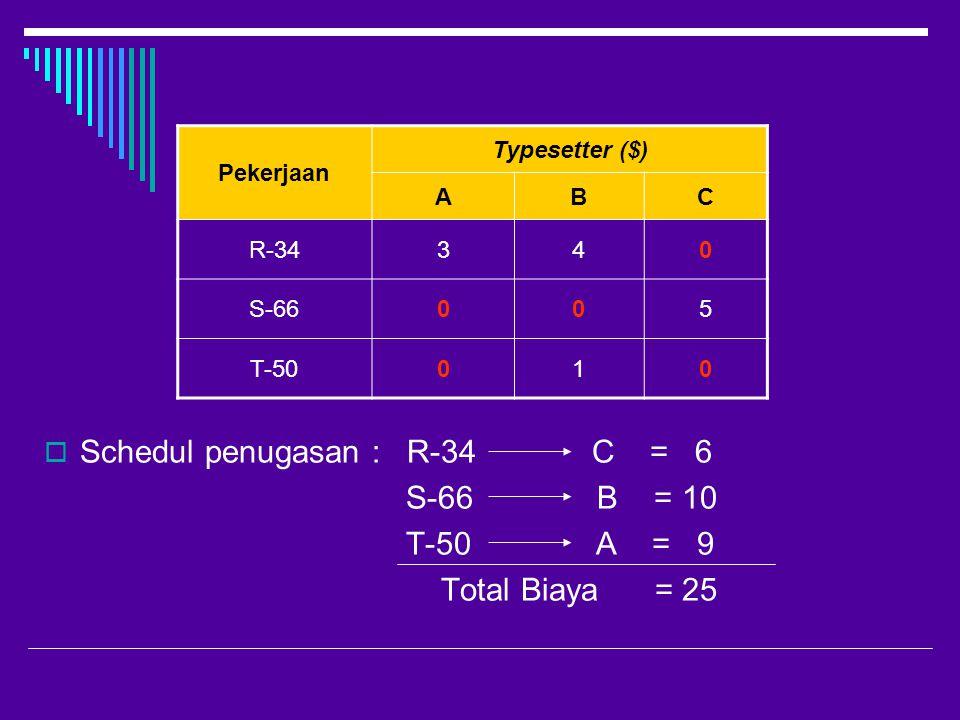  Schedul penugasan : R-34 C = 6 S-66 B = 10 T-50 A = 9 Total Biaya = 25 Pekerjaan Typesetter ($) ABC R-34340 S-66005 T-50010