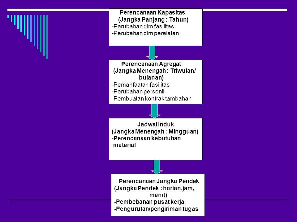 METODE PENUGASAN  Metode penugasan (assignment method) adalah sebuah model pemrograman linear khusus yang mencakup proses pelimpahan tugas atau pekerjaan pada sumberdaya.
