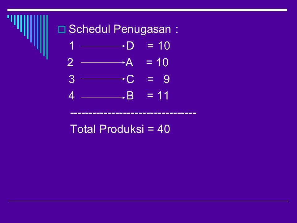  Schedul Penugasan : 1 D = 10 2 A = 10 3 C = 9 4 B = 11 --------------------------------- Total Produksi = 40
