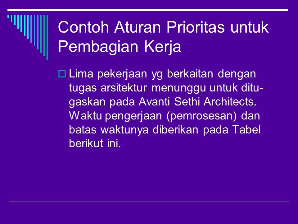 Contoh Aturan Prioritas untuk Pembagian Kerja  Lima pekerjaan yg berkaitan dengan tugas arsitektur menunggu untuk ditu- gaskan pada Avanti Sethi Architects.