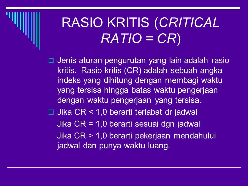 RASIO KRITIS (CRITICAL RATIO = CR)  Jenis aturan pengurutan yang lain adalah rasio kritis.