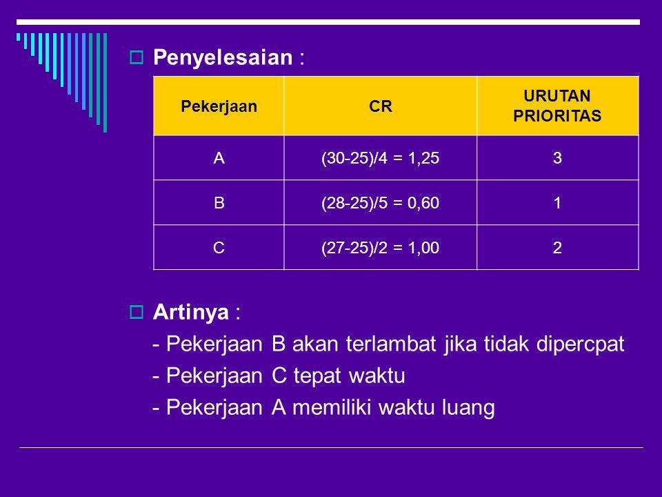  Penyelesaian :  Artinya : - Pekerjaan B akan terlambat jika tidak dipercpat - Pekerjaan C tepat waktu - Pekerjaan A memiliki waktu luang PekerjaanCR URUTAN PRIORITAS A(30-25)/4 = 1,253 B(28-25)/5 = 0,601 C(27-25)/2 = 1,002