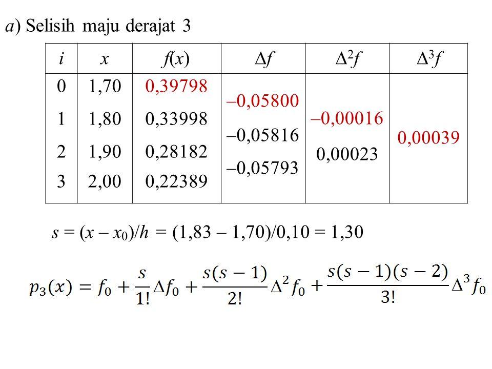 ixf(x)f(x) ff 2f2f 3f3f 01230123 1,70 1,80 1,90 2,00 0,39798 0,33998 0,28182 0,22389 –0,05800 –0,05816 –0,05793 –0,00016 0,00023 0,00039 a) Seli