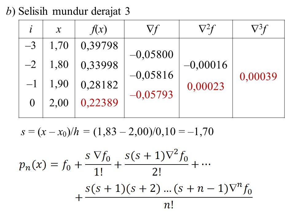 ixf(x)f(x) ff 2f2f 3f3f –3 –2 –1 0 1,70 1,80 1,90 2,00 0,39798 0,33998 0,28182 0,22389 –0,05800 –0,05816 –0,05793 –0,00016 0,00023 0,00039 b) Se