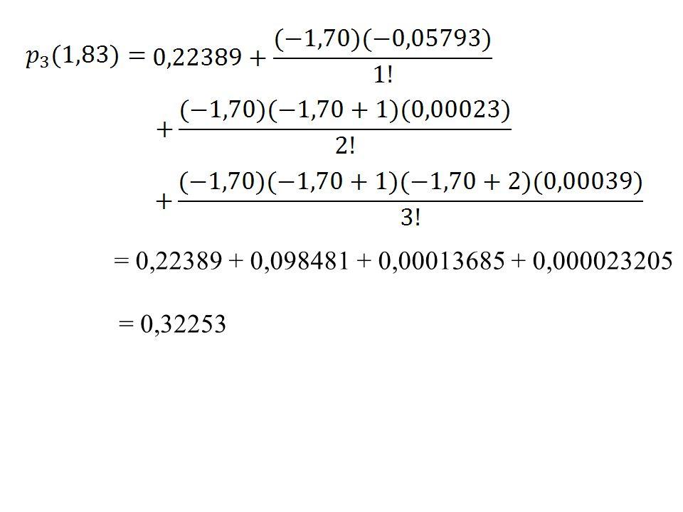 = 0,22389 + 0,098481 + 0,00013685 + 0,000023205 = 0,32253