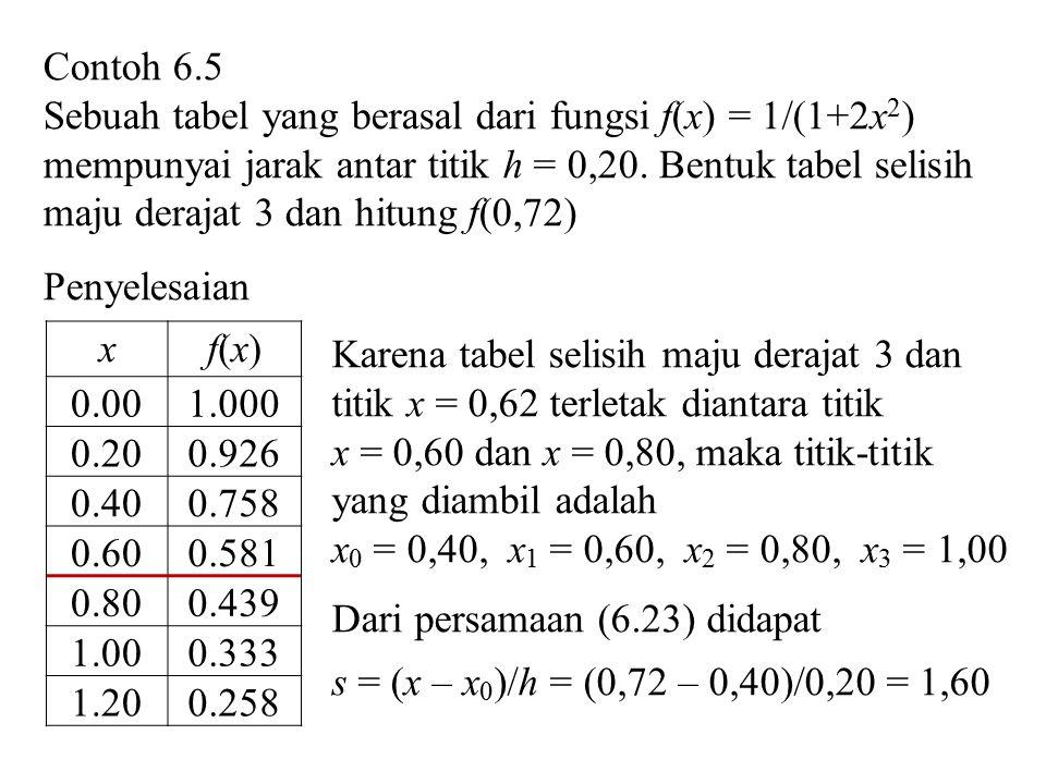 Contoh 6.5 Sebuah tabel yang berasal dari fungsi f(x) = 1/(1+2x 2 ) mempunyai jarak antar titik h = 0,20. Bentuk tabel selisih maju derajat 3 dan hitu
