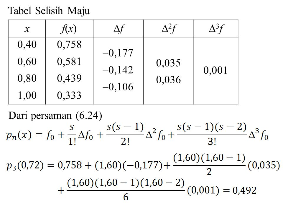 Taksiran galat interpolasi selisih-maju Taksiran galat interpolasi selisih maju E(x) adalah (6.26) (6.27) atau dengan s = (x – x 0 )/h