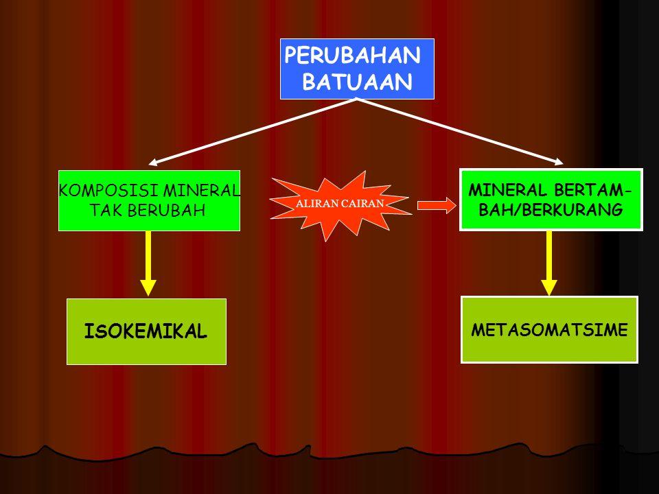 PERUBAHAN BATUAAN ISOKEMIKAL METASOMATSIME KOMPOSISI MINERAL TAK BERUBAH MINERAL BERTAM- BAH/BERKURANG ALIRAN CAIRAN