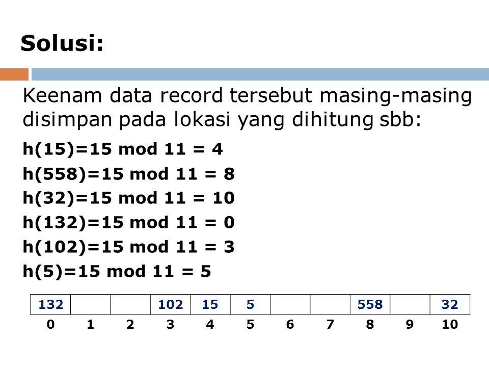 Solusi: Keenam data record tersebut masing-masing disimpan pada lokasi yang dihitung sbb: h(15)=15 mod 11 = 4 h(558)=15 mod 11 = 8 h(32)=15 mod 11 = 1