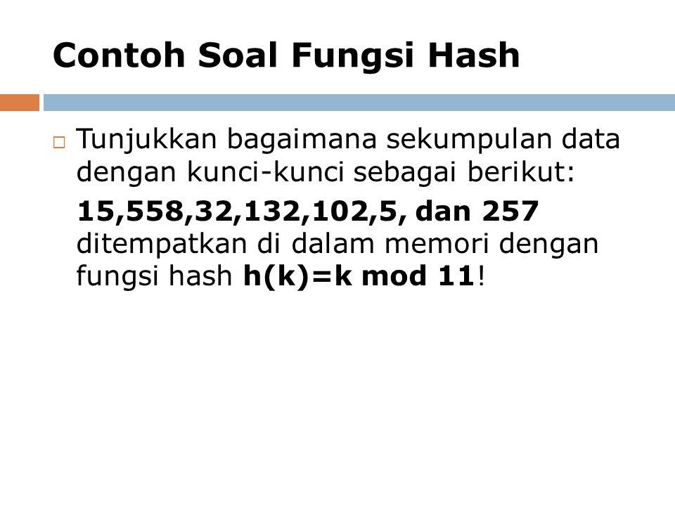 Contoh Soal Fungsi Hash  Tunjukkan bagaimana sekumpulan data dengan kunci-kunci sebagai berikut: 15,558,32,132,102,5, dan 257 ditempatkan di dalam me