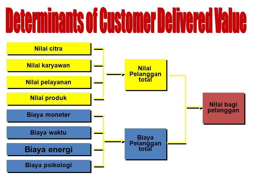 Nilai citra Nilai karyawan Nilai pelayanan Nilai produk Nilai Pelanggan total Nilai Pelanggan total Biaya moneter Biaya waktu Biaya energi Biaya psiko