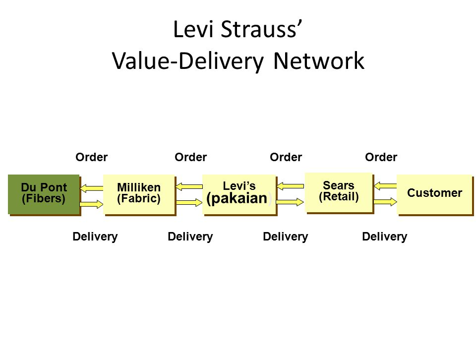 Levi Strauss' Value-Delivery Network Delivery Sears (Retail) Sears (Retail) Levi's (pakaian) Levi's (pakaian) Order Delivery Order Customer Delivery Du Pont (Fibers) Du Pont (Fibers) Order Delivery Order Milliken (Fabric) Milliken (Fabric)