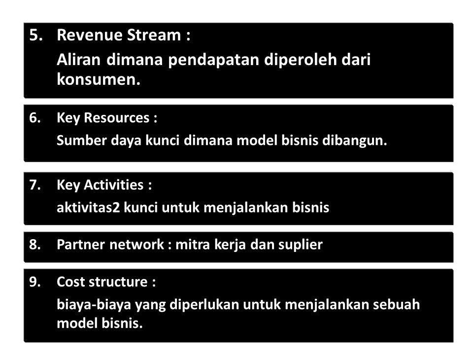5.Revenue Stream : Aliran dimana pendapatan diperoleh dari konsumen. 6.Key Resources : Sumber daya kunci dimana model bisnis dibangun. 7.Key Activitie