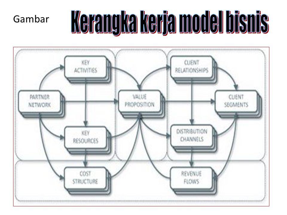 Tahap kedua adalah untuk bisnis yang sedang dibangun atau sedang berjalan, segera diisikan hal-hal yang relevan untuk masing-masing kotak diagram tersebut.