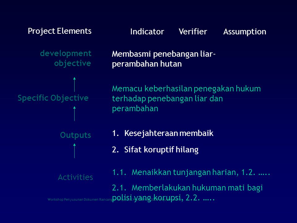 Workshop Penyusunan Dokumen Rancangan Proyek-JLWA, 28 Nov 2008-Tajudin Komar Indicator, verifier and Assumption IndicatorVerifierAssumption Project Elements Long term goal: development objective Project level objective: Specific Objective Project Outputs Activities Horizontal logic Vertical logic Indicator: something to show Verifier (Mean of Verification): accessible documents or any material to be used as proof Assumption: condition required to execute or achieve