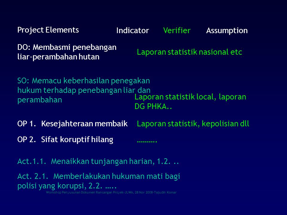 Workshop Penyusunan Dokumen Rancangan Proyek-JLWA, 28 Nov 2008-Tajudin Komar IndicatorVerifierAssumption Project Elements DO: Membasmi penebangan liar