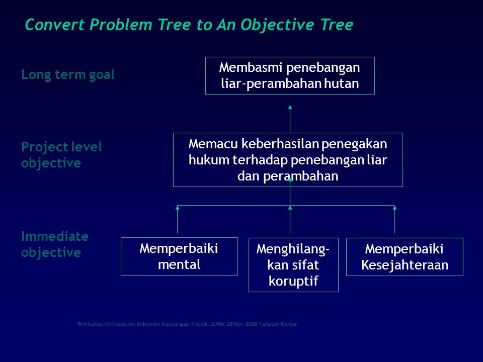 Workshop Penyusunan Dokumen Rancangan Proyek-JLWA, 28 Nov 2008-Tajudin Komar Project level objective Immediate objective Long term goal Convert Problem Tree to An Objective Tree Membasmi penebangan liar-perambahan hutan Menghilang- kan sifat koruptif Memacu keberhasilan penegakan hukum terhadap penebangan liar dan perambahan Memperbaiki mental Memperbaiki Kesejahteraan