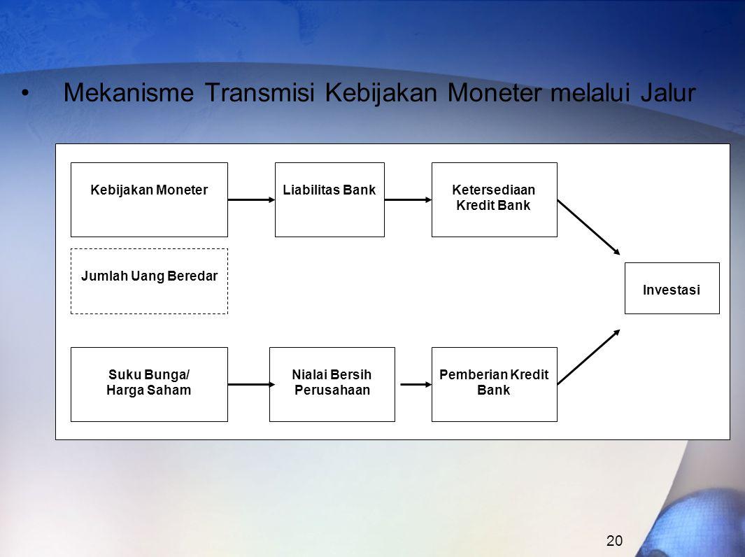 20 Mekanisme Transmisi Kebijakan Moneter melalui Jalur Kebijakan Moneter Jumlah Uang Beredar Ketersediaan Kredit Bank Liabilitas Bank Investasi Pemberian Kredit Bank Nialai Bersih Perusahaan Suku Bunga/ Harga Saham