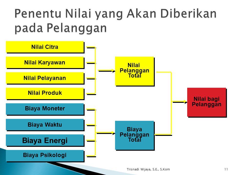 Trisnadi Wijaya, S.E., S.Kom11 Nilai Citra Nilai Karyawan Nilai Pelayanan Nilai Produk Nilai Pelanggan Total Nilai Pelanggan Total Biaya Moneter Biaya