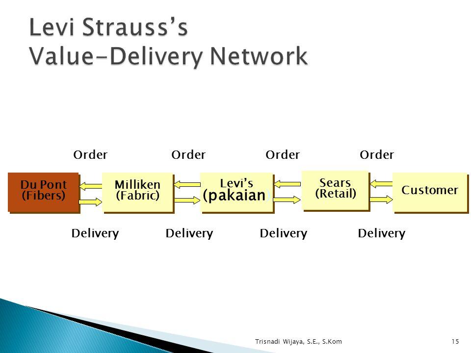 Trisnadi Wijaya, S.E., S.Kom15 Delivery Sears (Retail) Sears (Retail) Levi's (pakaian) Levi's (pakaian) Order Delivery Order Customer Delivery Du Pont