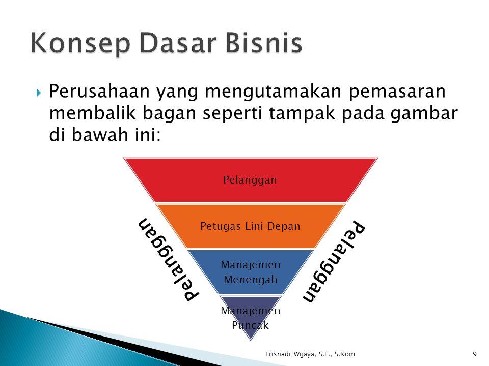  Perusahaan yang mengutamakan pemasaran membalik bagan seperti tampak pada gambar di bawah ini: Trisnadi Wijaya, S.E., S.Kom9 Pelanggan Petugas Lini