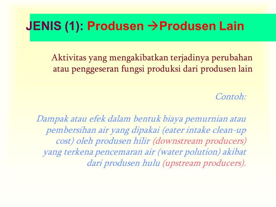 JENIS (1): Produsen  Produsen Lain Aktivitas yang mengakibatkan terjadinya perubahan atau penggeseran fungsi produksi dari produsen lain Contoh: Dampak atau efek dalam bentuk biaya pemurnian atau pembersihan air yang dipakai (eater intake clean-up cost) oleh produsen hilir (downstream producers) yang terkena pencemaran air (water polution) akibat dari produsen hulu (upstream producers).