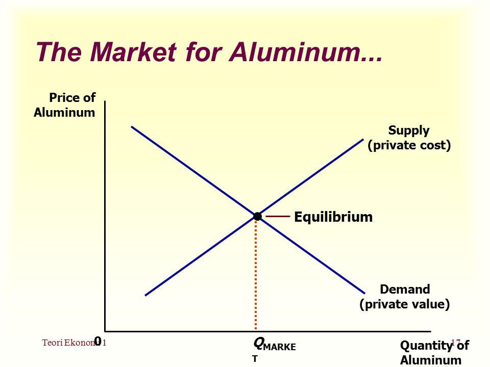 Teori Ekonomi 117 The Market for Aluminum...