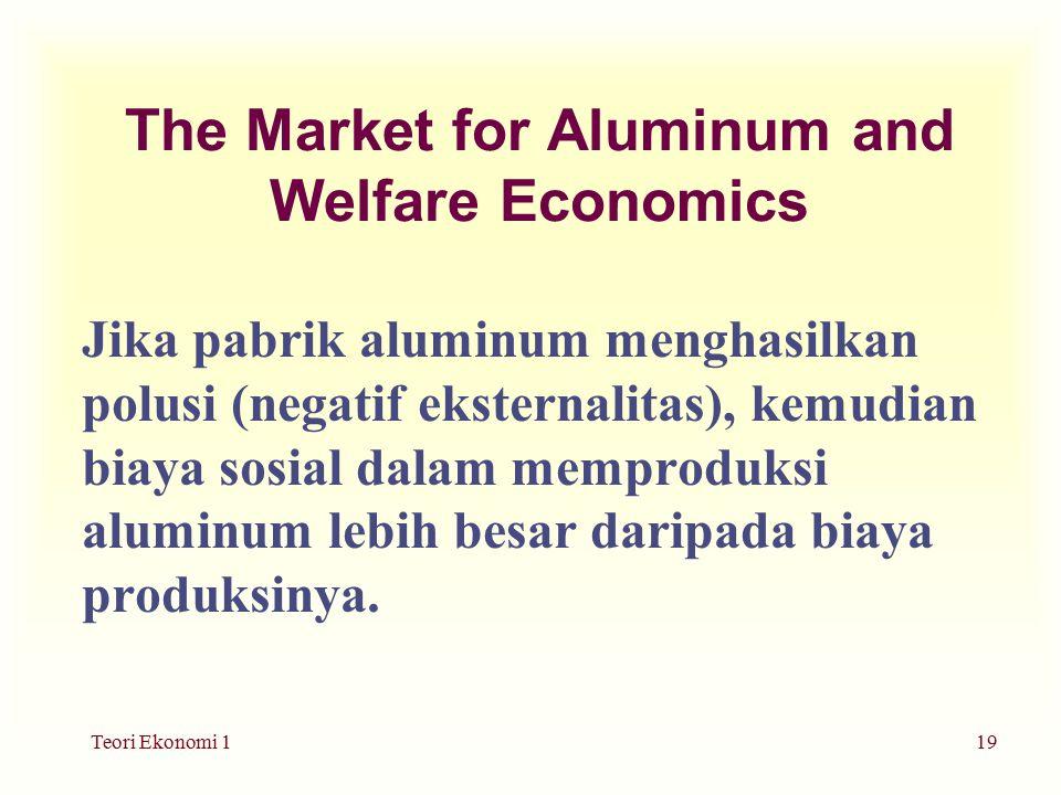 Teori Ekonomi 119 The Market for Aluminum and Welfare Economics Jika pabrik aluminum menghasilkan polusi (negatif eksternalitas), kemudian biaya sosial dalam memproduksi aluminum lebih besar daripada biaya produksinya.