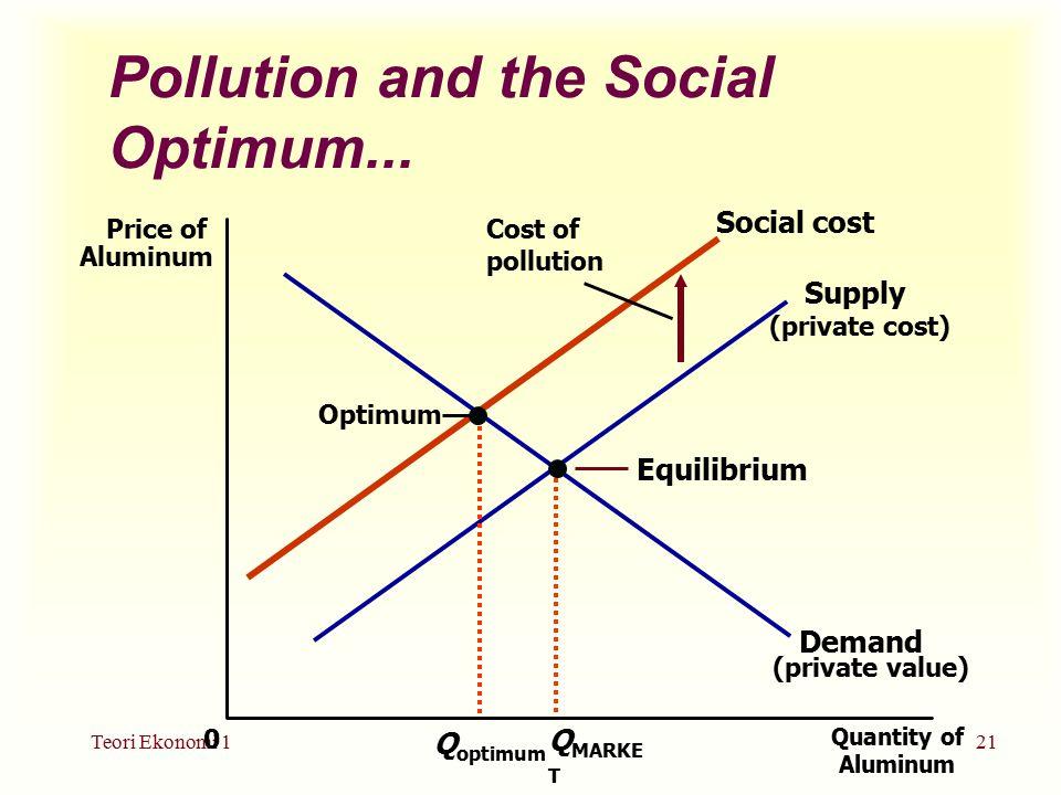 Teori Ekonomi 121 Q MARKE T Pollution and the Social Optimum...