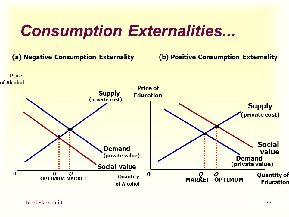 Teori Ekonomi 133 Consumption Externalities...