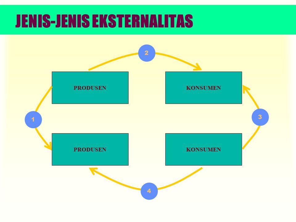 Teori Ekonomi 125 Positive Externalities in Production Ketika manfaat eksternalias dirasakan oleh lingkungan, maka eksternalitas positif terjadi.
