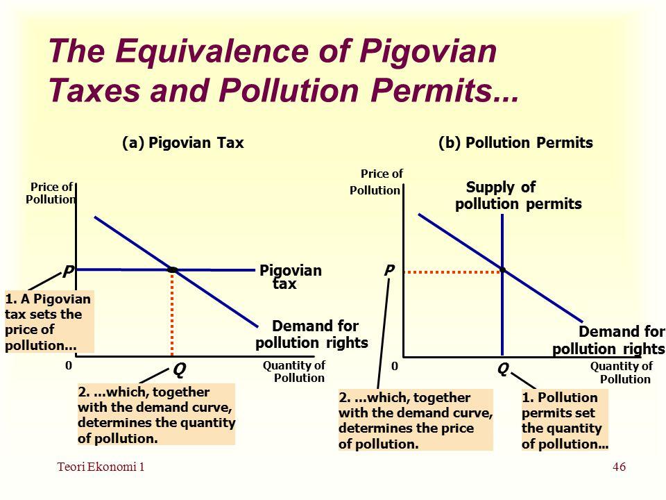 Teori Ekonomi 146 The Equivalence of Pigovian Taxes and Pollution Permits...