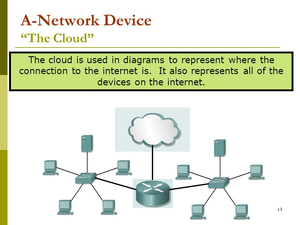 "13 A-Network Device ""The Cloud"" The cloud is used in diagrams to represent where the connection to the internet is. It also represents all of the devi"