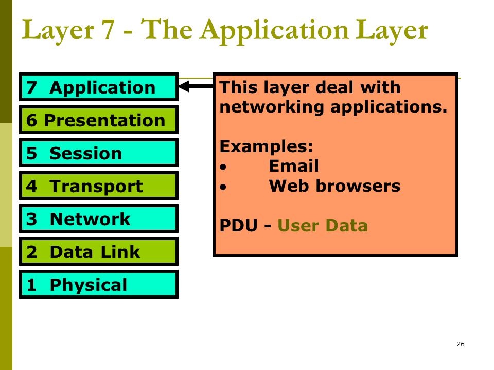 26 Layer 7 - The Application Layer 7 Application 6 Presentation 5 Session 4 Transport 3 Network 2 Data Link 1 Physical This layer deal with networking