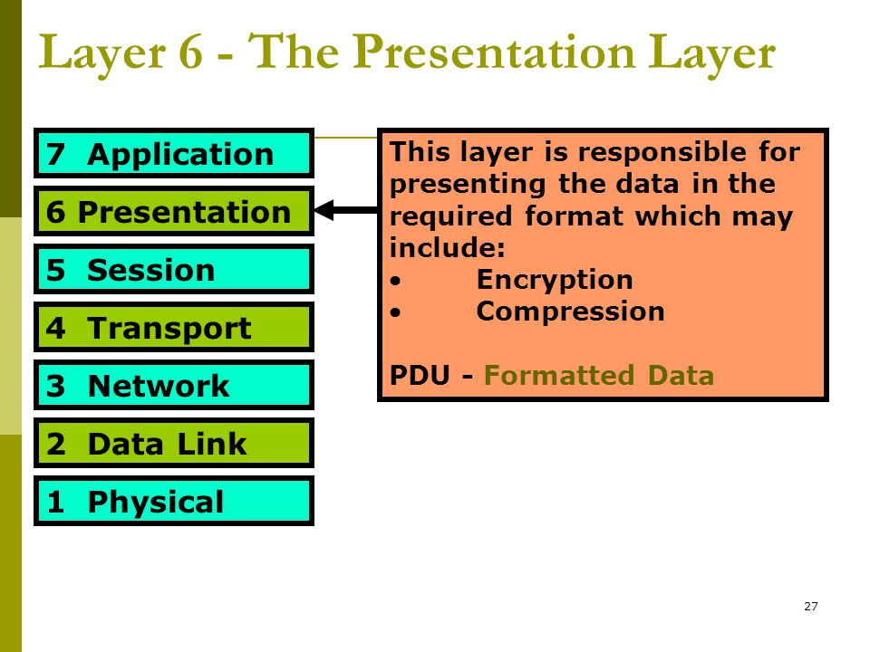 27 Layer 6 - The Presentation Layer 7 Application 6 Presentation 5 Session 4 Transport 3 Network 2 Data Link 1 Physical This layer is responsible for presenting the data in the required format which may include: Encryption Compression PDU - Formatted Data