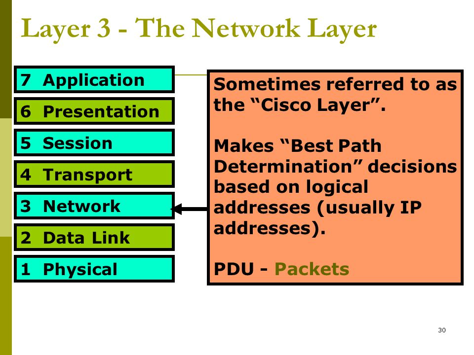 "30 Layer 3 - The Network Layer 7 Application 6 Presentation 5 Session 4 Transport 3 Network 2 Data Link 1 Physical Sometimes referred to as the ""Cisco"