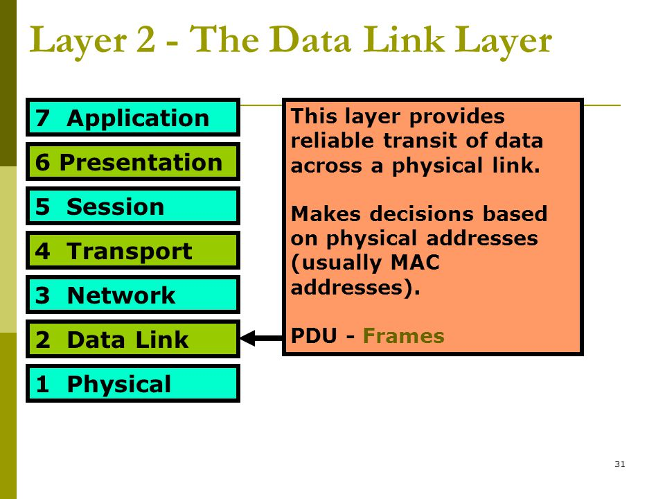 31 Layer 2 - The Data Link Layer 7 Application 6 Presentation 5 Session 4 Transport 3 Network 2 Data Link 1 Physical This layer provides reliable tran