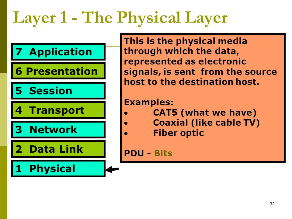 32 Layer 1 - The Physical Layer 7 Application 6 Presentation 5 Session 4 Transport 3 Network 2 Data Link 1 Physical This is the physical media through which the data, represented as electronic signals, is sent from the source host to the destination host.