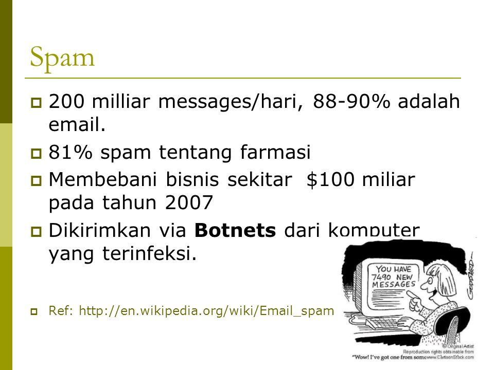 Spam  200 milliar messages/hari, 88-90% adalah email.  81% spam tentang farmasi  Membebani bisnis sekitar $100 miliar pada tahun 2007  Dikirimkan