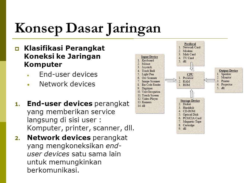 Konsep Dasar Jaringan  Klasifikasi Perangkat Koneksi ke Jaringan Komputer End-user devices Network devices 1. End-user devices perangkat yang memberi