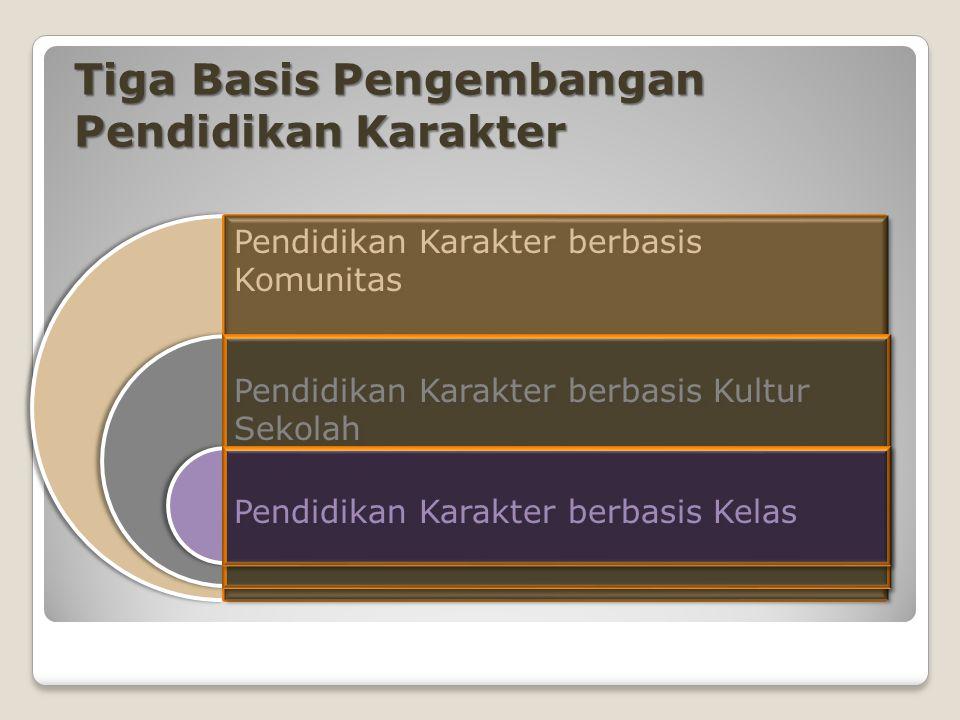 Tiga Basis Pengembangan Pendidikan Karakter Pendidikan Karakter berbasis Kultur Sekolah Pendidikan Karakter berbasis Kelas