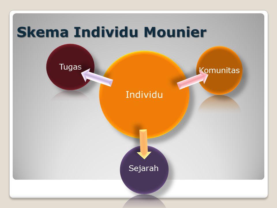 Skema Individu Mounier Individu Tugas