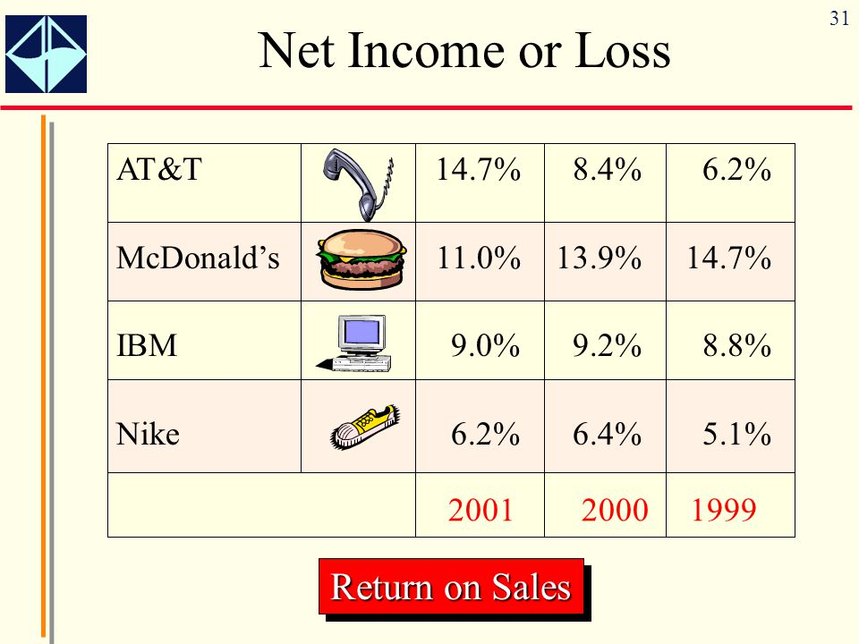 31 Net Income or Loss AT&T 14.7%8.4%6.2% McDonald's11.0% 13.9%14.7% IBM9.0%9.2%8.8% Nike6.2%6.4%5.1% 2001 2000 1999 Return on Sales