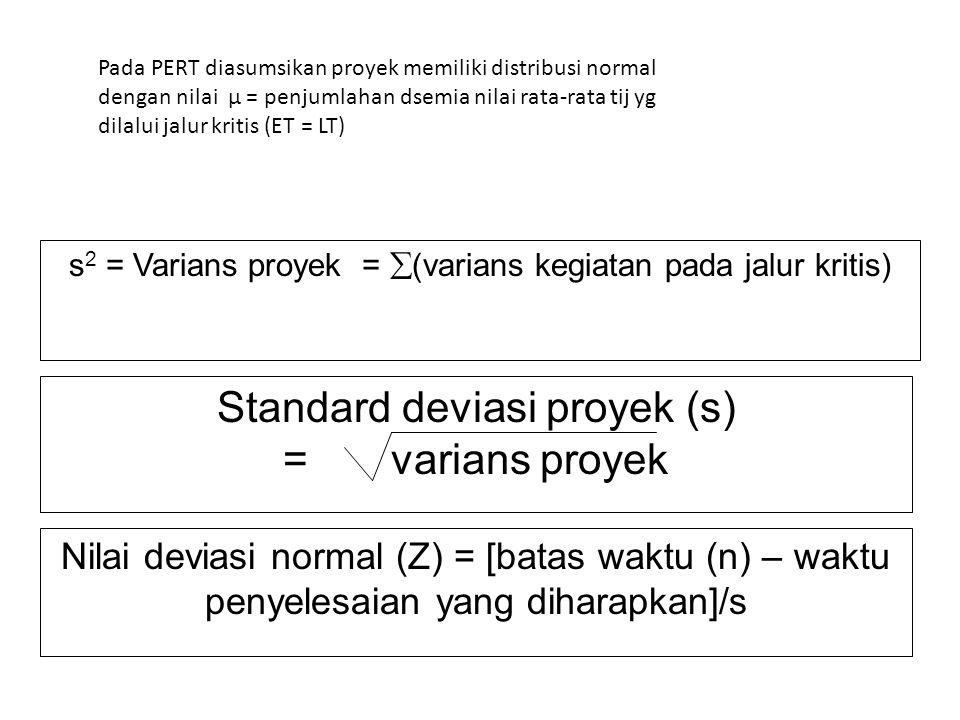 Pada PERT diasumsikan proyek memiliki distribusi normal dengan nilai μ = penjumlahan dsemia nilai rata-rata tij yg dilalui jalur kritis (ET = LT) s 2 = Varians proyek =  (varians kegiatan pada jalur kritis) Standard deviasi proyek (s) = varians proyek Nilai deviasi normal (Z) = [batas waktu (n) – waktu penyelesaian yang diharapkan]/s