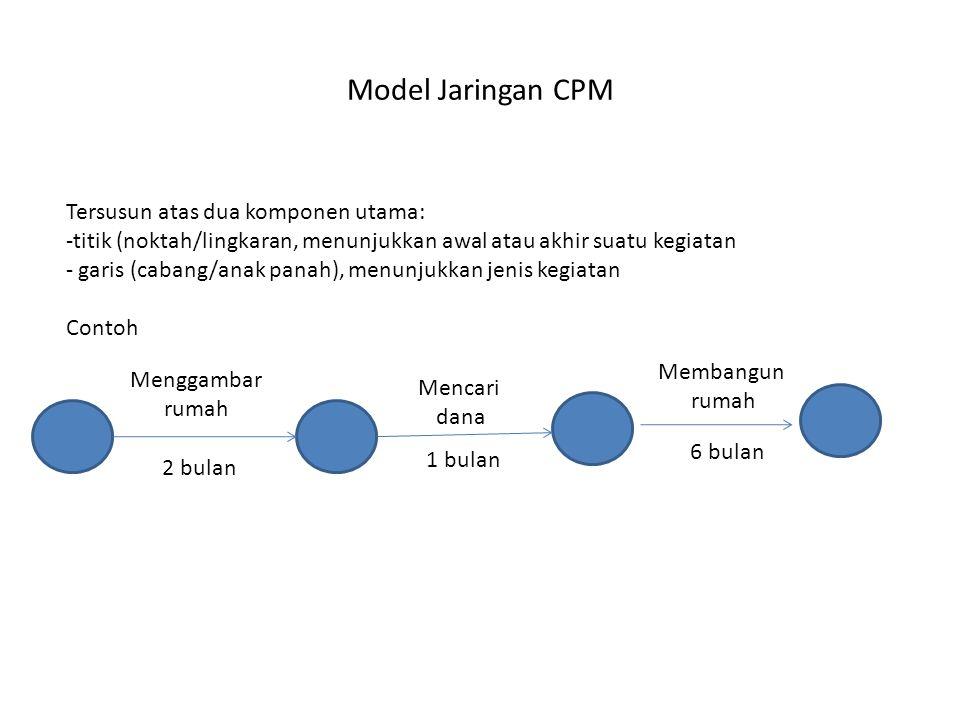 Model Jaringan CPM Tersusun atas dua komponen utama: -titik (noktah/lingkaran, menunjukkan awal atau akhir suatu kegiatan - garis (cabang/anak panah), menunjukkan jenis kegiatan Contoh Menggambar rumah Mencari dana Membangun rumah 2 bulan 1 bulan 6 bulan