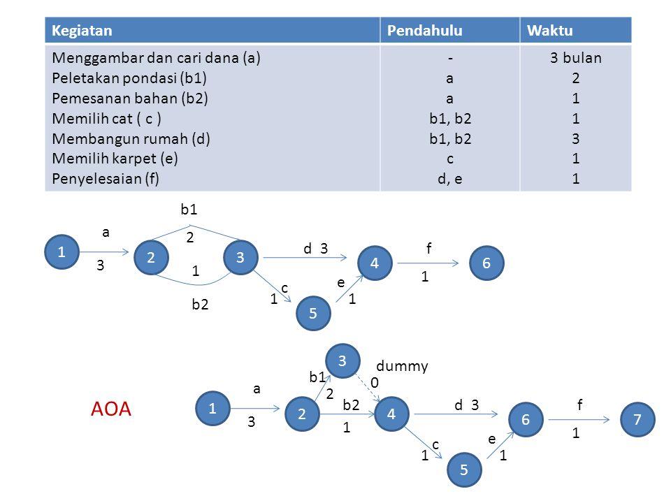 KegiatanPendahuluWaktu Menggambar dan cari dana (a) Peletakan pondasi (b1) Pemesanan bahan (b2) Memilih cat ( c ) Membangun rumah (d) Memilih karpet (e) Penyelesaian (f) - a b1, b2 c d, e 3 bulan 2 1 3 1 1 23 5 46 a b1 b2 d c e f 3 1 2 3 11 1 1 24 5 67 a b1 b2d c e f 3 1 2 3 11 1 3 0 dummy AOA