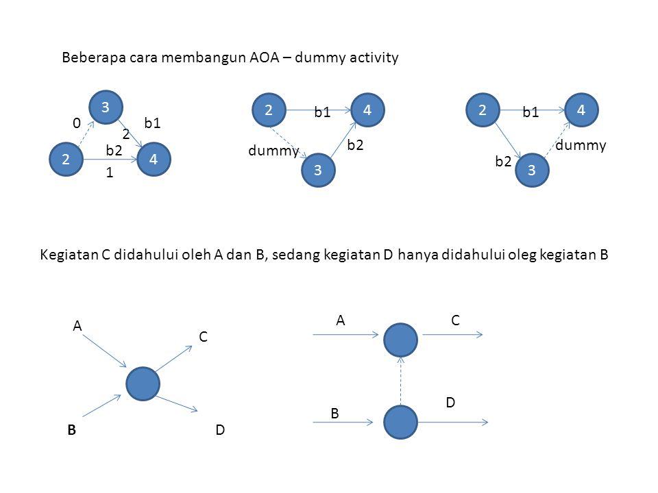 Beberapa cara membangun AOA – dummy activity 24 b1 b2 1 2 3 0 24 3 24 3 b1 b2 dummy b2 b1 dummy A C BD Kegiatan C didahului oleh A dan B, sedang kegiatan D hanya didahului oleg kegiatan B A B C D